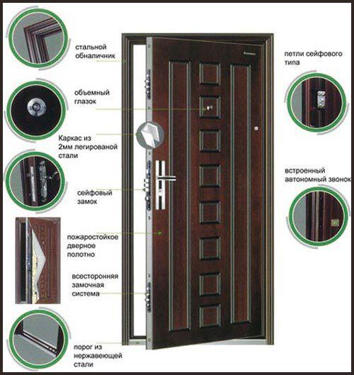 Безопасность дверей - что выбрать?