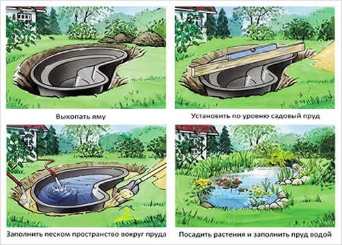 Как лучше сделать пруд план