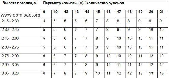 Таблица для расчета обоев