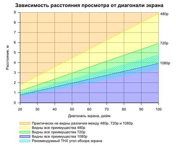 Диагональ в таблице